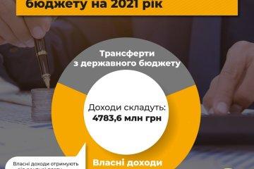 Надходження та видатки обласного бюджету на 2021 рік