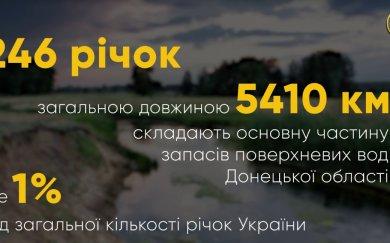 246 річок загальною довжиною 5410 км складають основну частину запасів поверхневих вод Донеччини