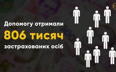 Фонд соціального страхування України виплатив матеріального забезпечення понад 800 тис. українців