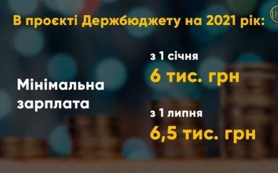 Проєкт Держбюджету на 2021 рік