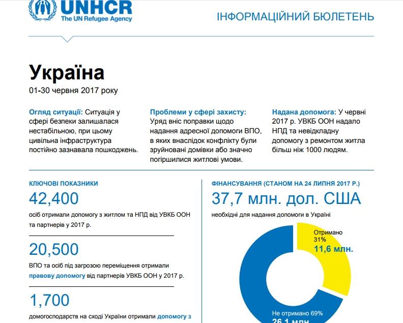 Гуманітарна ситуація на сході України погіршується, – ООН