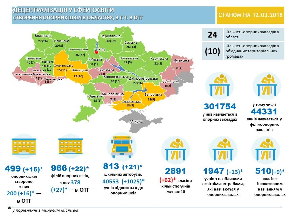 Впровадження освітньої реформи на рівні Донецької області:динаміка, досягнення і проблеми