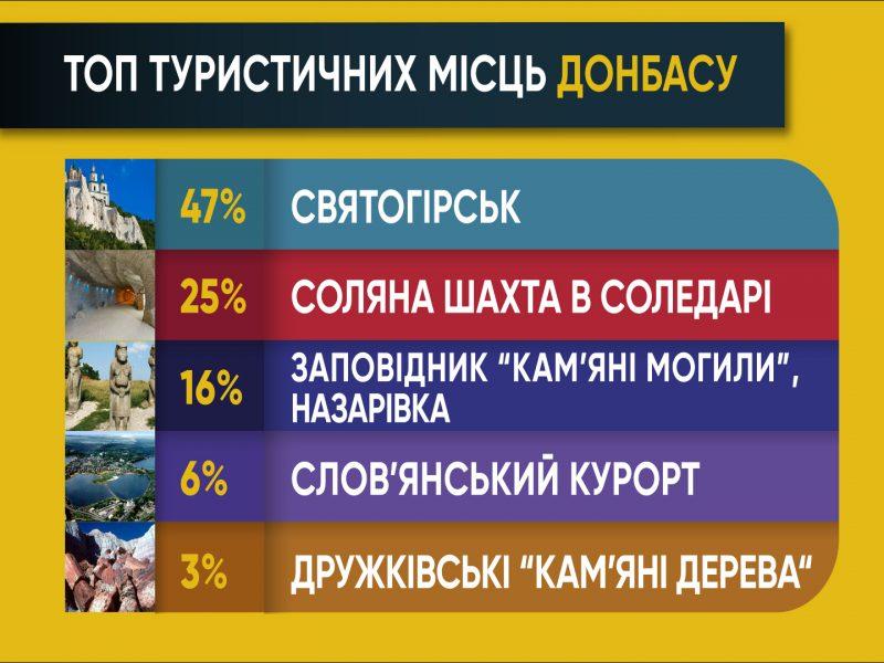 ДО РЕЧІ. Що можна показати гостям Донецького краю?