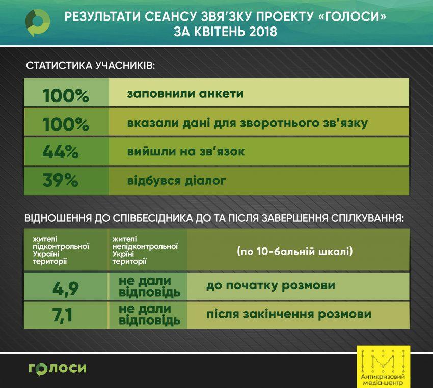 Квітневі сесії проекту ГОЛОСИ - Фото №1