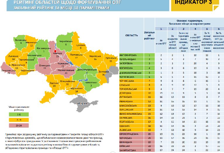 Донецька область значно покращила позиції в рейтингу децентралізації