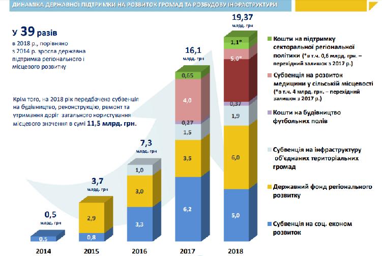 Донецька область значно покращила позиції в рейтингу децентралізації - Фото №2
