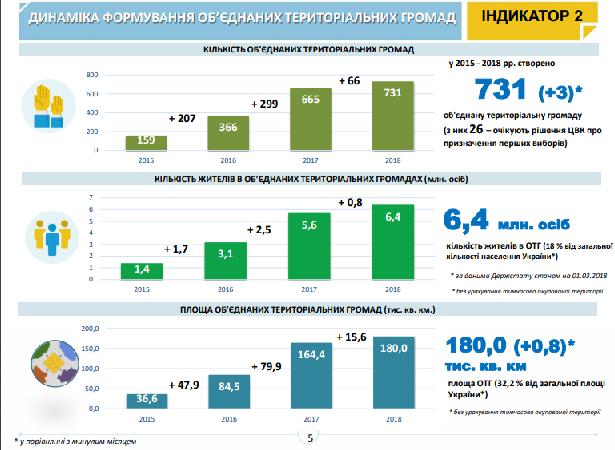 Донецька область значно покращила позиції в рейтингу децентралізації - Фото №1
