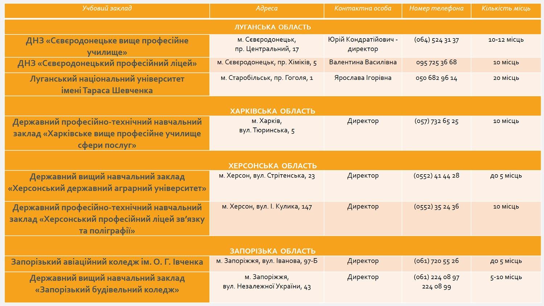Абітурієнтам з окупованих територій надають безоплатне проживання під час вступу до ВНЗ - Фото №1