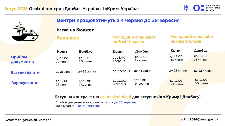 Абітурієнтам з окупованих територій надають безоплатне проживання під час вступу до ВНЗ - Фото №2
