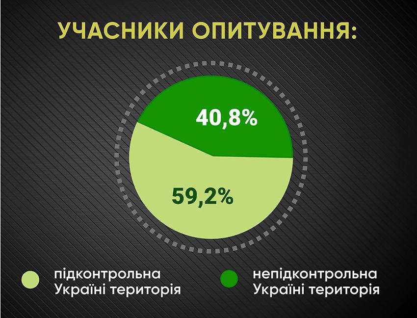 Анкетування: ГОЛОСИ про безвіз і біометрику - Фото №1