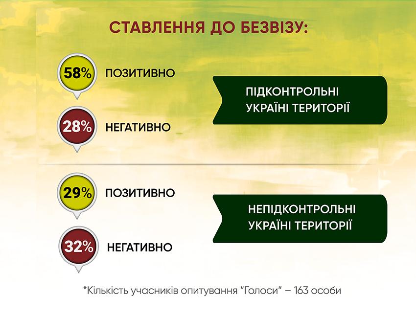 Анкетування: ГОЛОСИ про безвіз і біометрику - Фото №4
