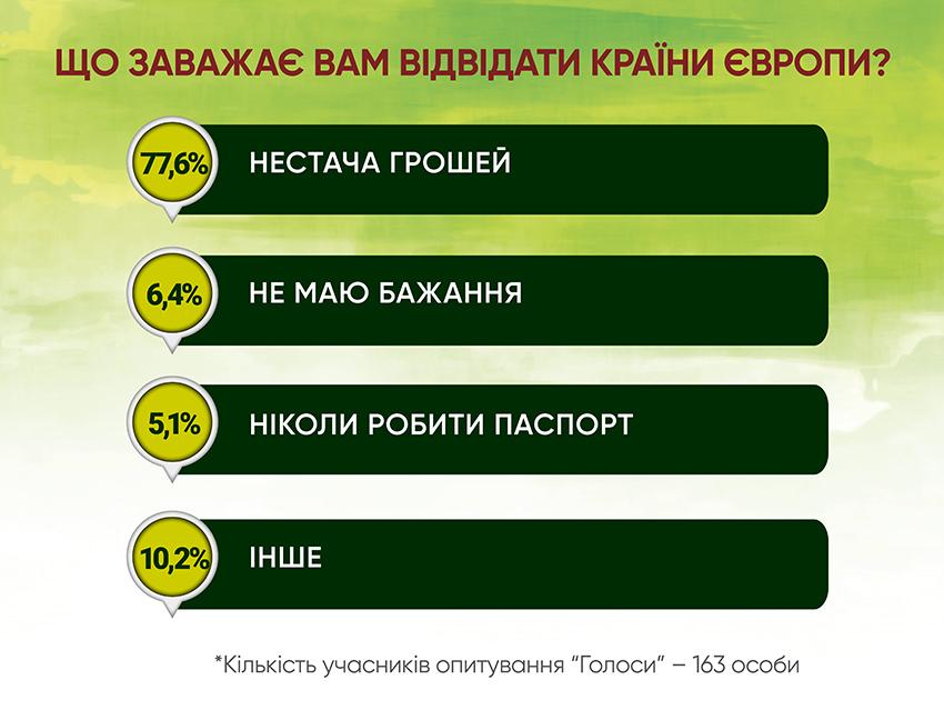 Анкетування: ГОЛОСИ про безвіз і біометрику - Фото №6