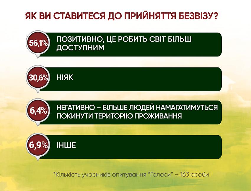 Анкетування: ГОЛОСИ про безвіз і біометрику - Фото №3