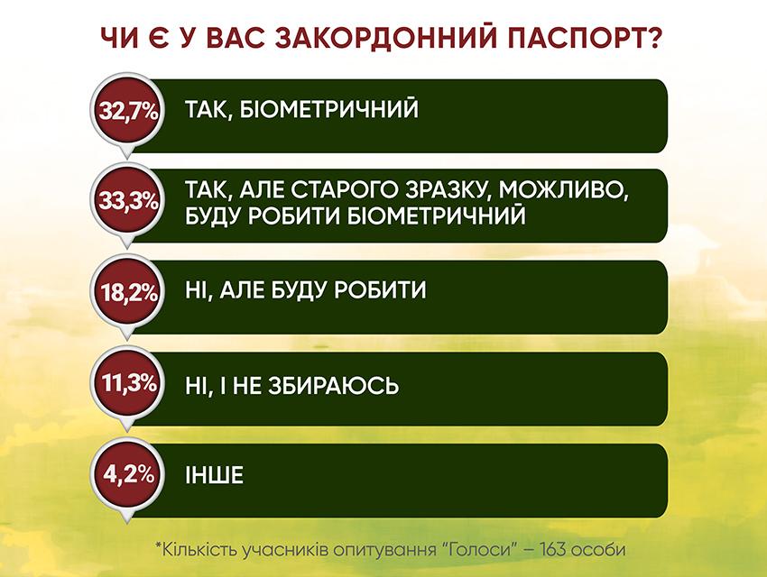 Анкетування: ГОЛОСИ про безвіз і біометрику - Фото №5
