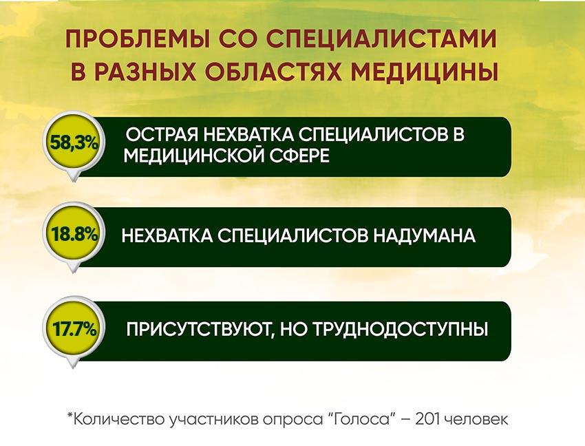 Анкетирование: ГОЛОСа о местной медицине и реформах - Фото №2