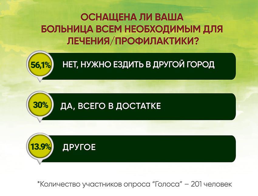 Анкетирование: ГОЛОСа о местной медицине и реформах - Фото №4