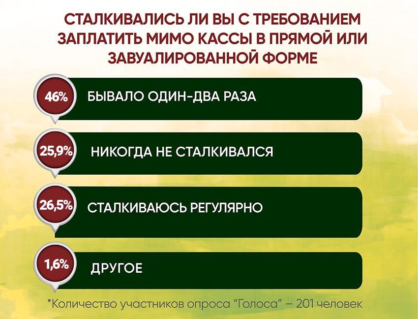Анкетирование: ГОЛОСа о местной медицине и реформах - Фото №5