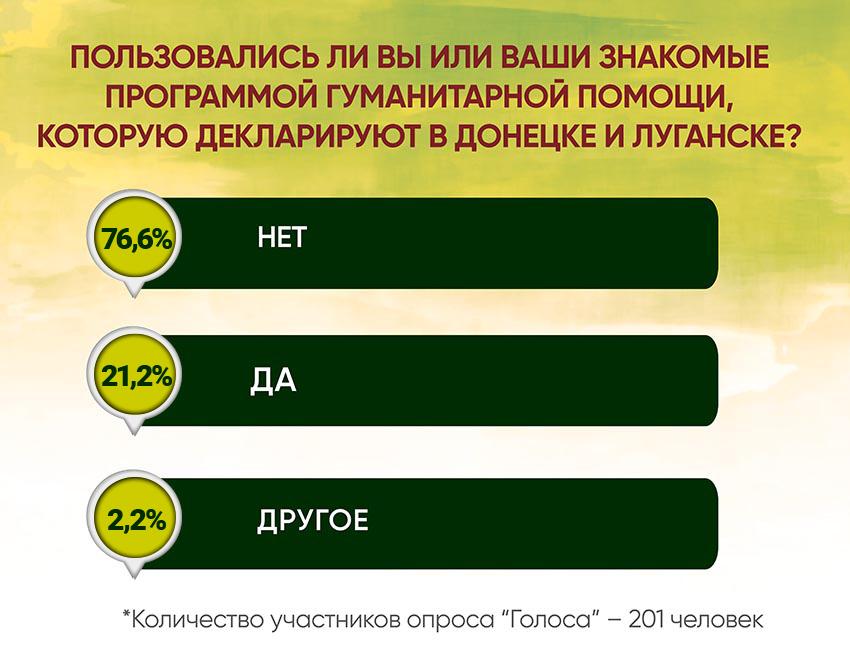 Анкетирование: ГОЛОСа о местной медицине и реформах - Фото №6