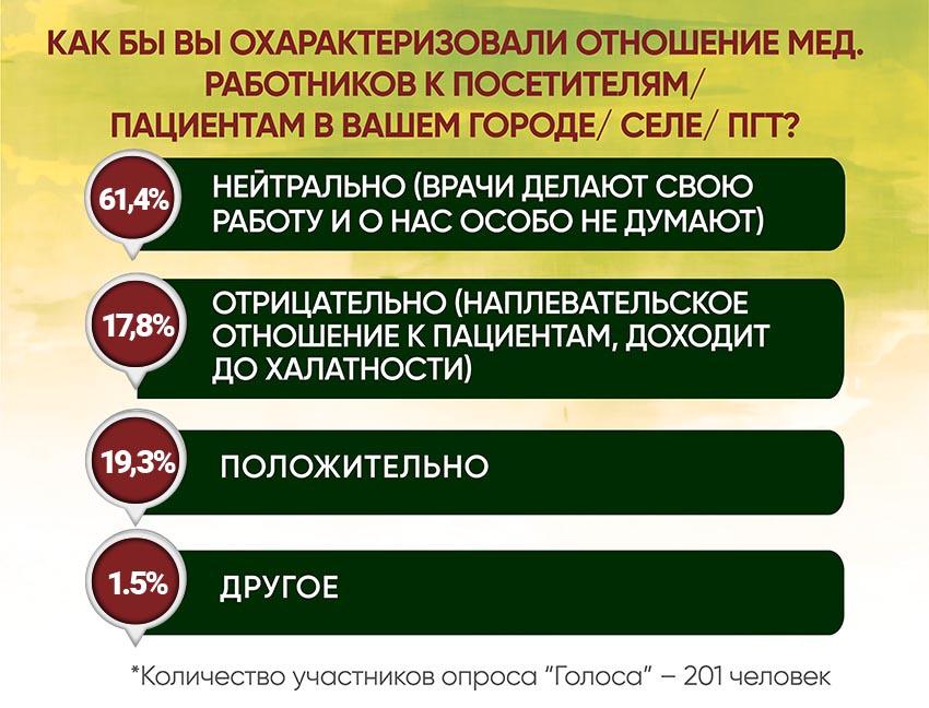 Анкетирование: ГОЛОСа о местной медицине и реформах - Фото №3