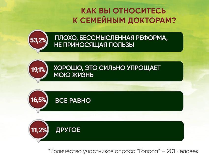 Анкетирование: ГОЛОСа о местной медицине и реформах - Фото №7