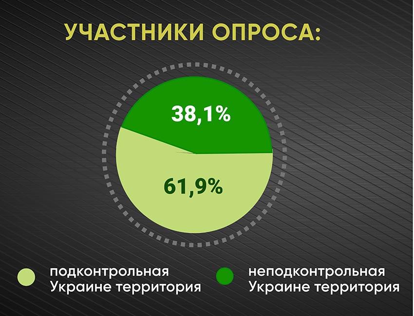 Анкетирование: ГОЛОСа о местной медицине и реформах - Фото №1