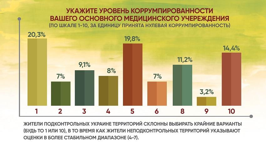 Анкетирование: ГОЛОСа о местной медицине и реформах - Фото №9