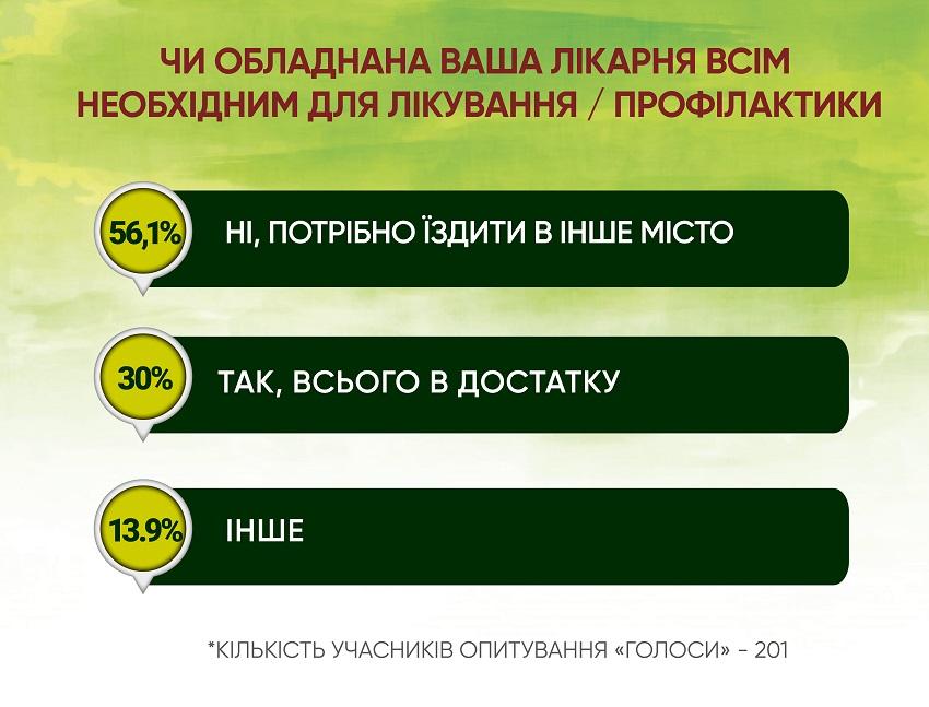 Анкетування: ГОЛОСИ про місцеву медицину і реформи - Фото №3