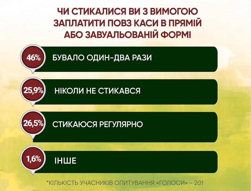 Анкетування: ГОЛОСИ про місцеву медицину і реформи - Фото №6