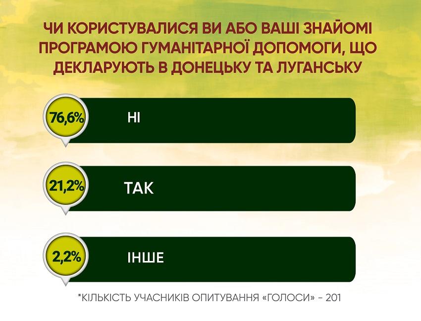 Анкетування: ГОЛОСИ про місцеву медицину і реформи - Фото №9