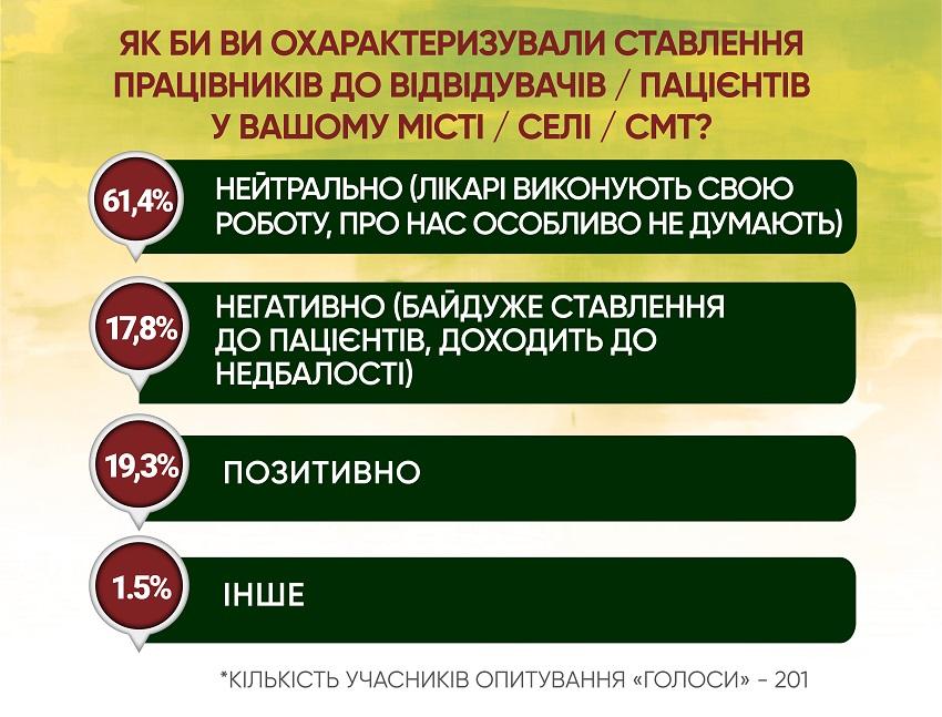 Анкетування: ГОЛОСИ про місцеву медицину і реформи - Фото №5
