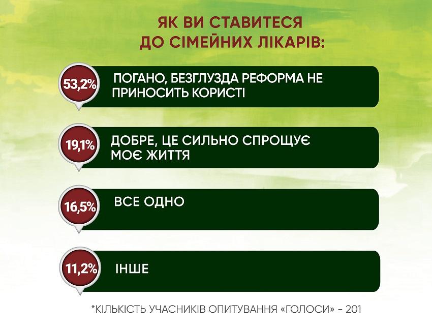 Анкетування: ГОЛОСИ про місцеву медицину і реформи - Фото №4
