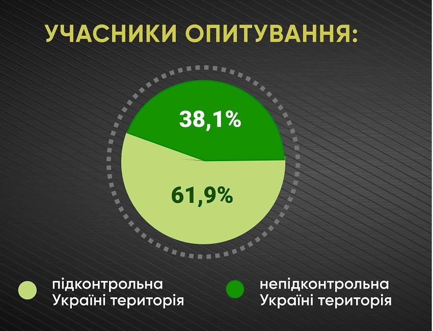 Анкетування: ГОЛОСИ про місцеву медицину і реформи - Фото №1