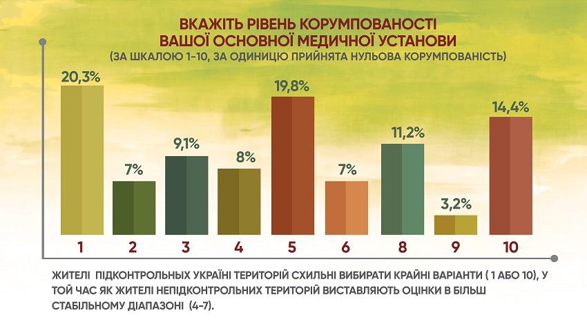Анкетування: ГОЛОСИ про місцеву медицину і реформи - Фото №7
