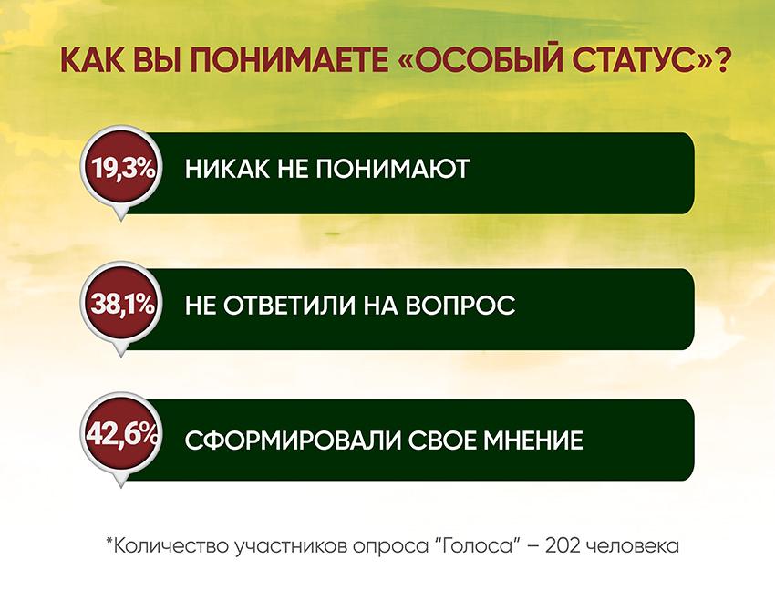 Анкетирование: ГОЛОСа о реинтеграции - Фото №5