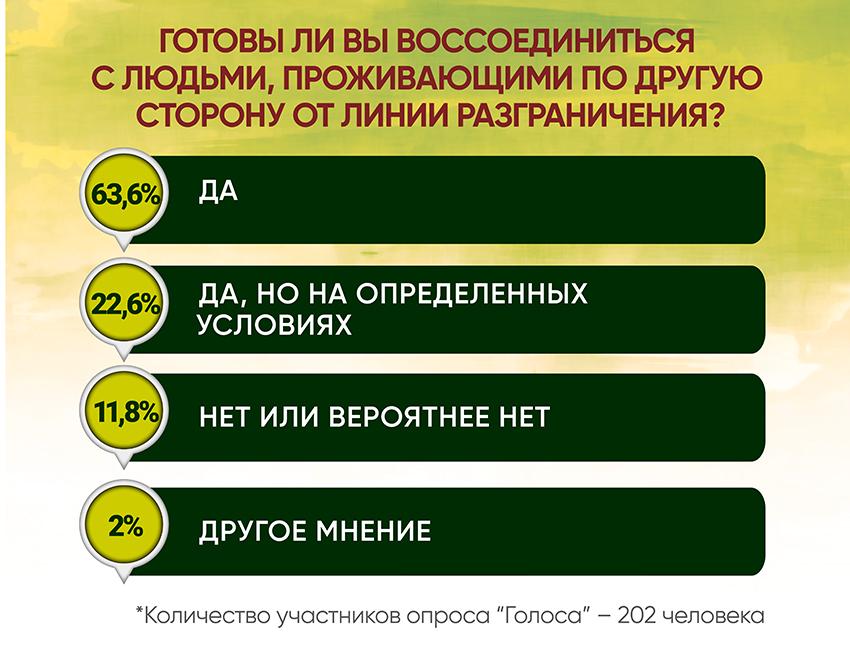 Анкетирование: ГОЛОСа о реинтеграции - Фото №6