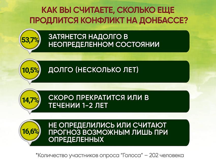 Анкетирование: ГОЛОСа о реинтеграции - Фото №7