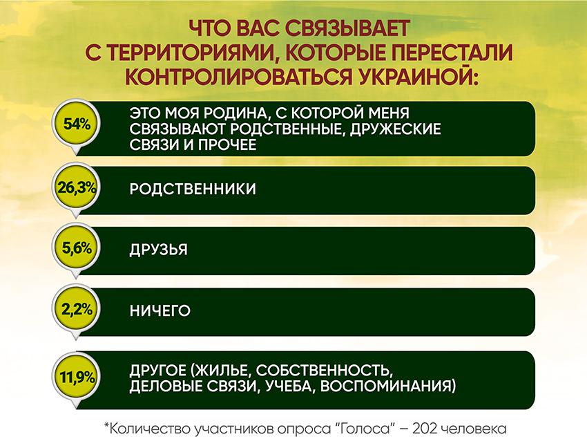 Анкетирование: ГОЛОСа о реинтеграции - Фото №3
