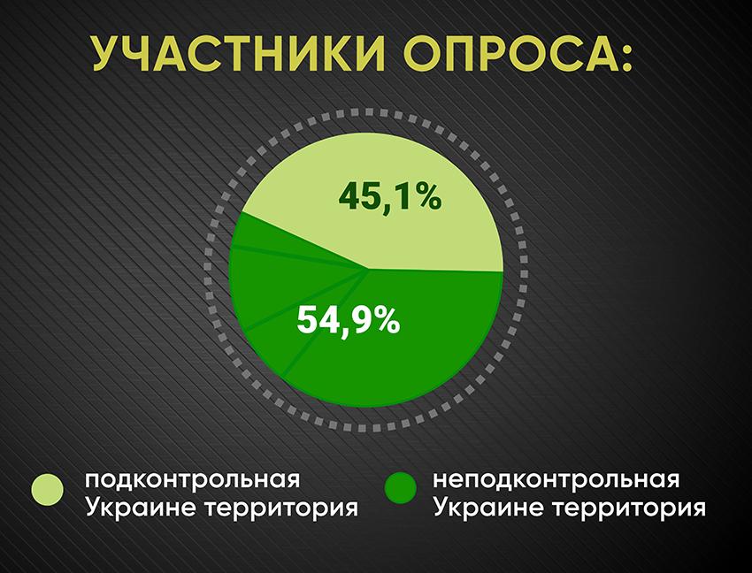 Анкетирование: ГОЛОСа о реинтеграции - Фото №1