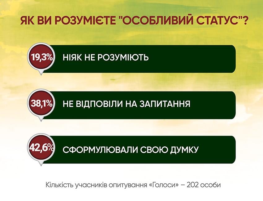Анкетування: ГОЛОСИ про реінтеграцію - Фото №5