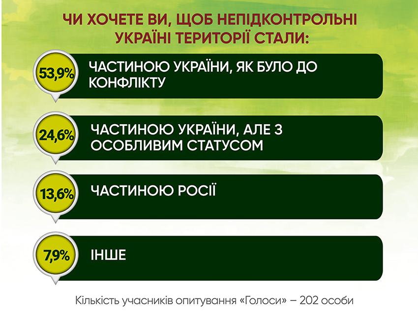 Анкетування: ГОЛОСИ про реінтеграцію - Фото №4