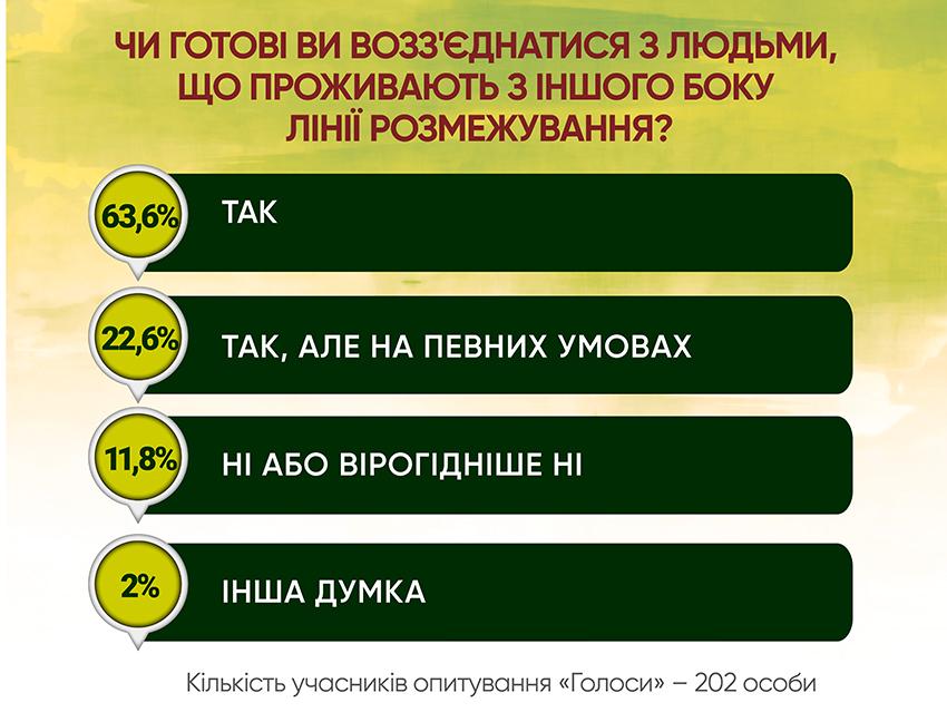 Анкетування: ГОЛОСИ про реінтеграцію - Фото №6