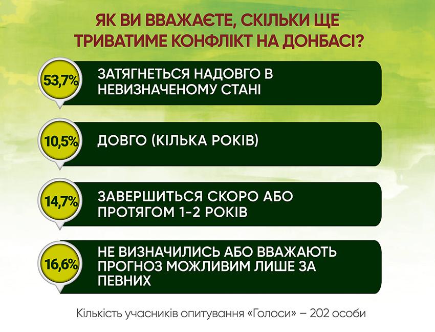 Анкетування: ГОЛОСИ про реінтеграцію - Фото №7