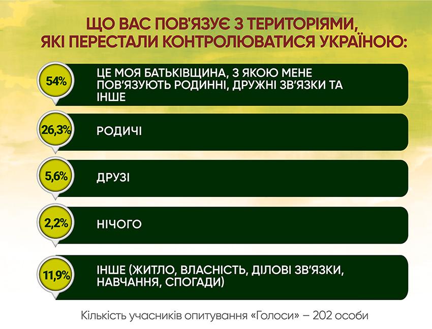 Анкетування: ГОЛОСИ про реінтеграцію - Фото №3