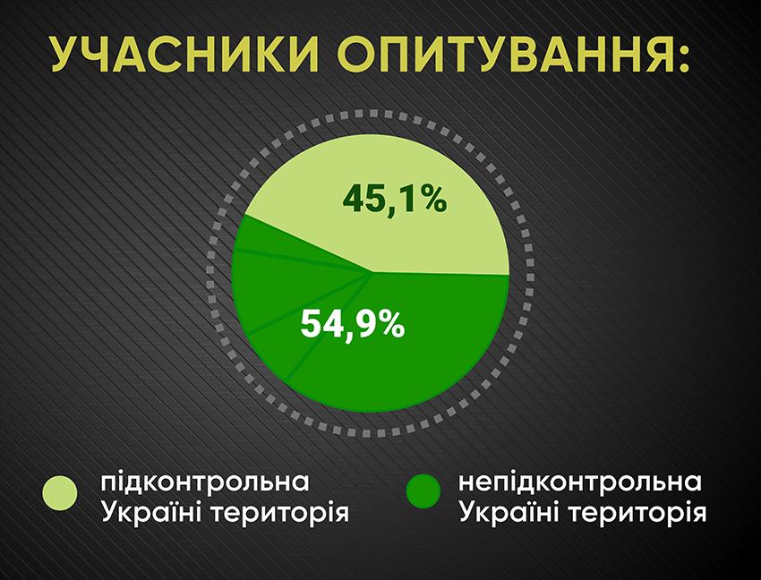 Анкетування: ГОЛОСИ про реінтеграцію - Фото №1