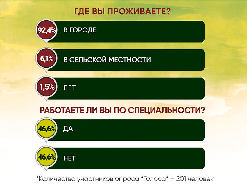Анкетирование: ГОЛОСа о трудоустройстве - Фото №4