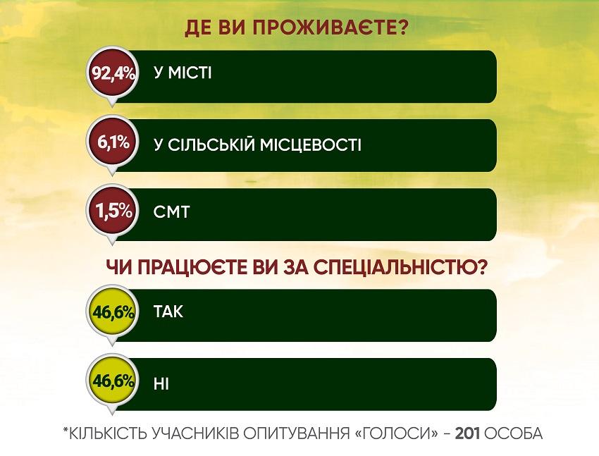 Анкетування: ГОЛОСИ про працевлаштування - Фото №1