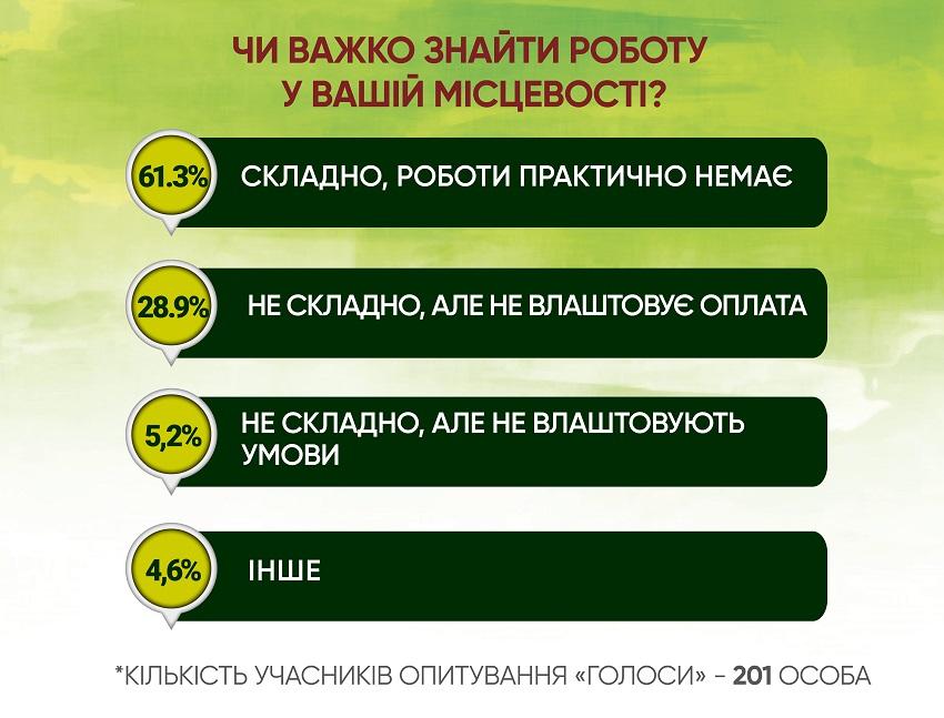 Анкетування: ГОЛОСИ про працевлаштування - Фото №2