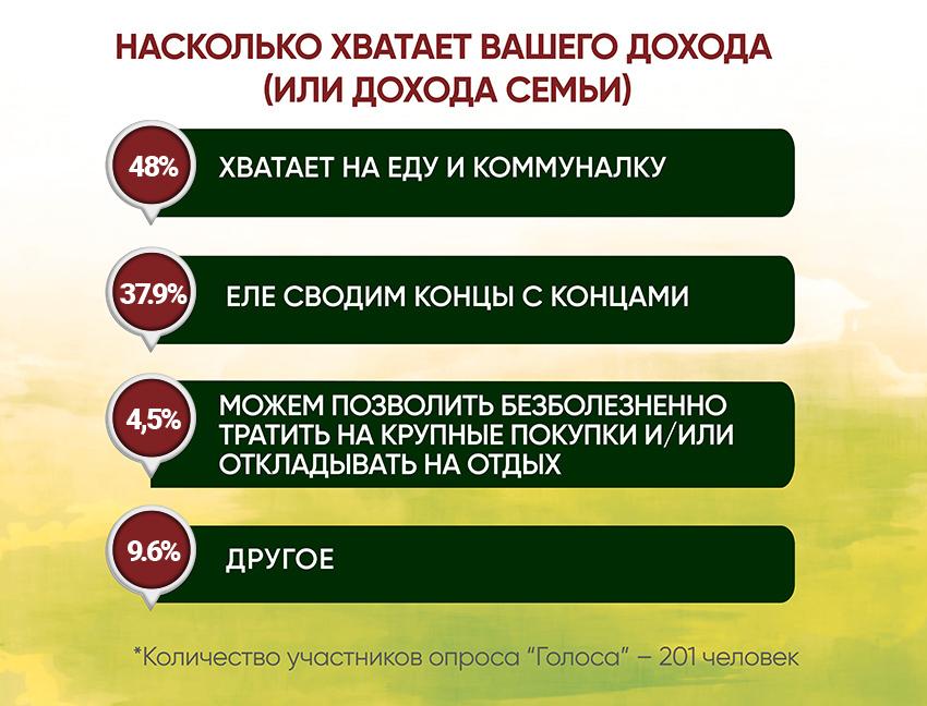 Анкетирование: ГОЛОСа о трудоустройстве - Фото №2