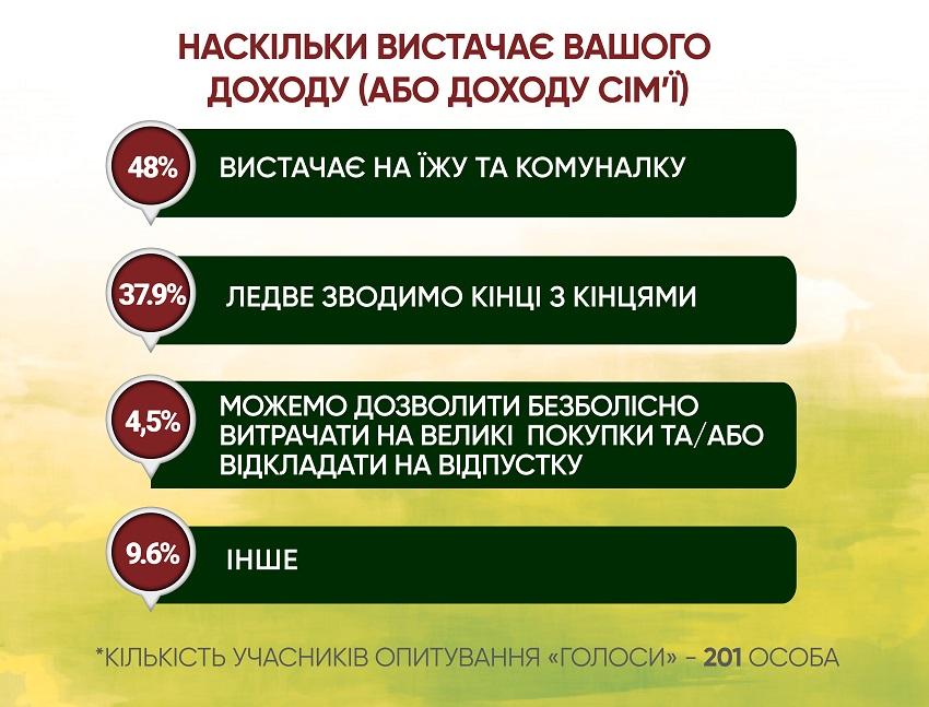Анкетування: ГОЛОСИ про працевлаштування - Фото №4