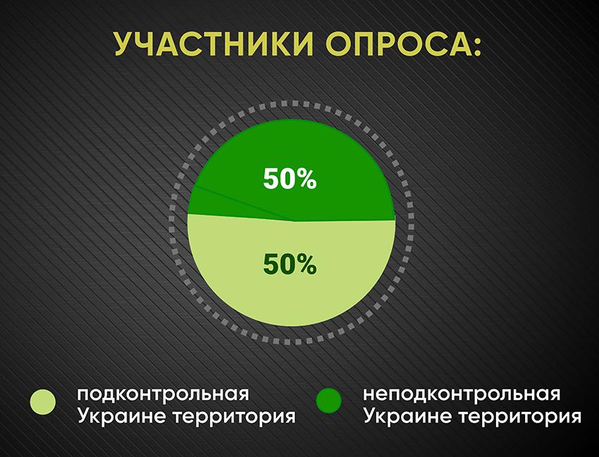 Анкетирование: ГОЛОСа о трудоустройстве - Фото №1